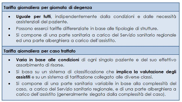 Tipologie di tariffe delle RSA