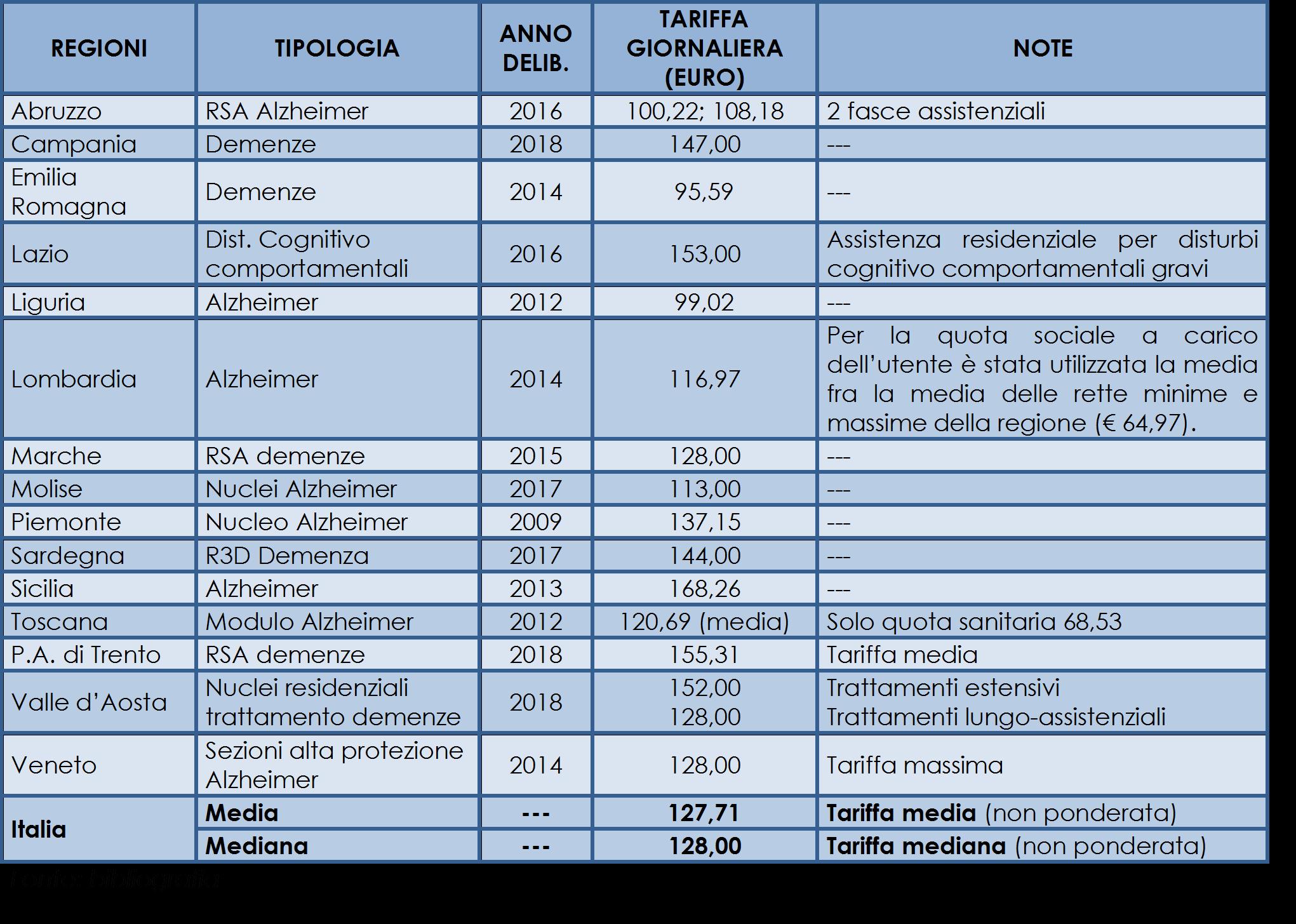 Le tariffe delle RSA Alzheimer