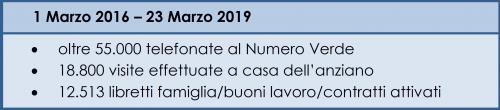 Risultati Progetto Pronto Badante Toscana 2016-2019 (3 anni di sperimentazione)