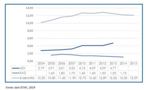 Andamento della copertura (%over 65) per tipologia di intervento LTC. Anni 2004-2015