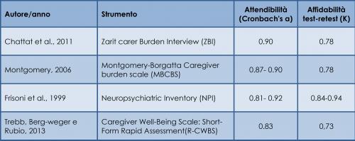Principali caratteristiche psicometriche degli strumenti di valutazione del burden del caregiver