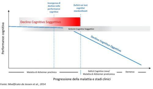 Declino Cognitivo Soggettivo (Subjective Cognitive Decline -SCD) proposto come possibile stadio preclinico della Malattia di Alzheimer