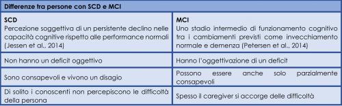 Differenze tra persone con Subjective Cognitive Decline (SCD) e Mild Cognitive Impairment (MCI)