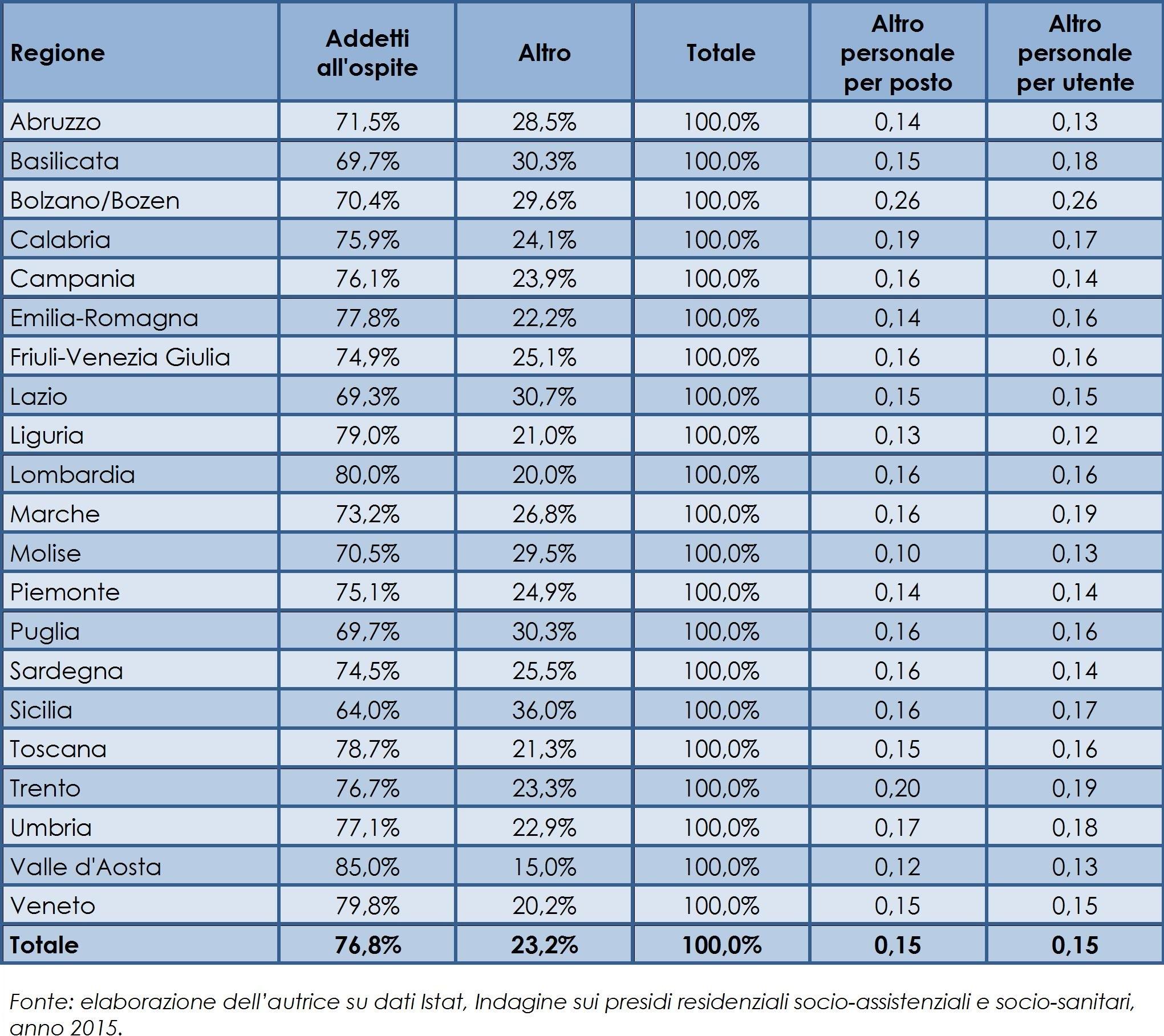 Personale dei presidi per anziani, indicatori sui servizi di supporto