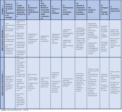 I domini e gli indicatori del ROPI