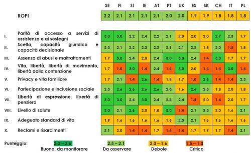 Risultati complessivi per il ROPI per i 12 paesi partecipanti