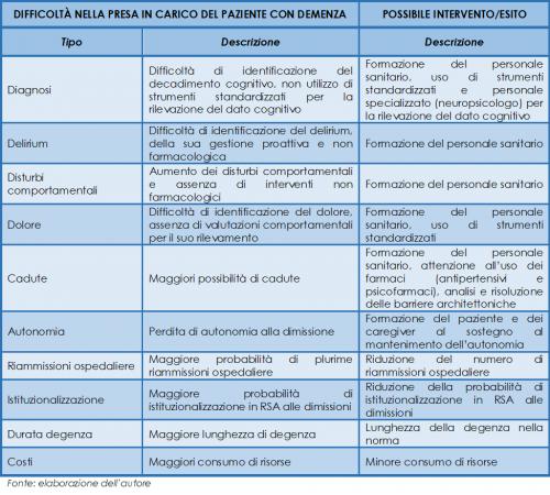 Difficoltà, possibili soluzioni ed esiti nella presa in carico del paziente con demenza
