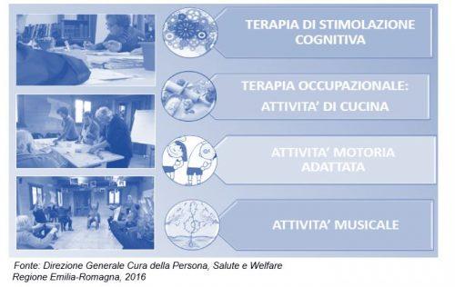 """Modello di attività del """"Cogs Club"""" sul territorio Modenese"""