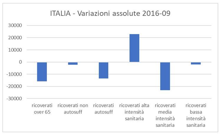 Confronto Italia-Lombardia nella variazione dei ricoverati