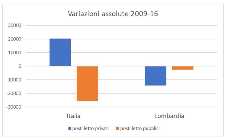 Posti letto pubblici e privati confronto Italia-Lombardia