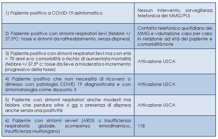 Covid-19 in Emilia-Romagna, pazienti affidati all'assistenza domiciliare