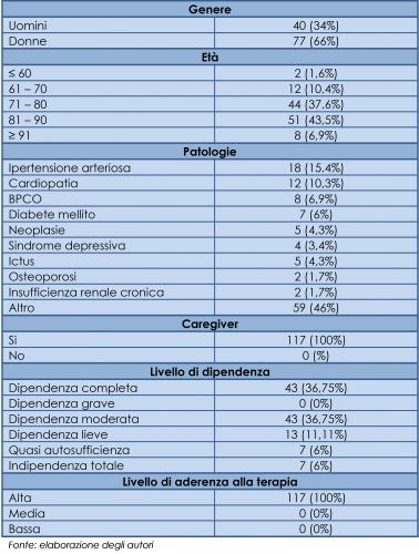 Caratteristiche principali del campione (valori assoluti e percentuali)