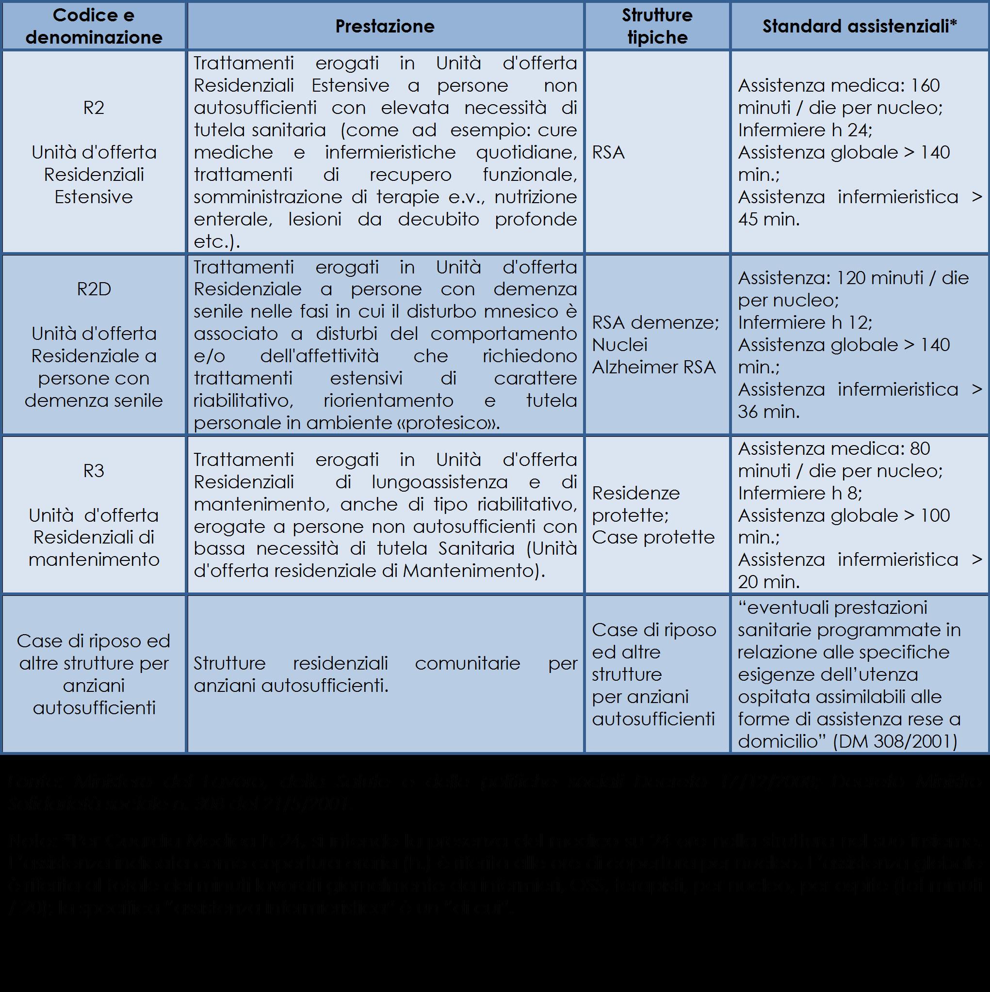 Classificazione_delle_strutture_residenziali_per_anziani_non autosufficienti