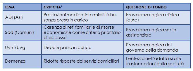 Principali criticità dei servizi domiciliari in Italia