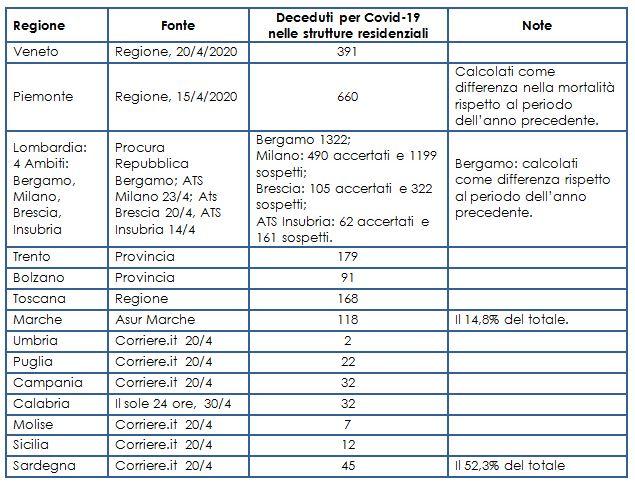 Mortalità per Covid-19 nelle strutture residenziali