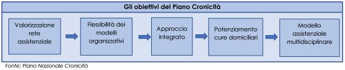 Gli obiettivi del Piano Cronicità