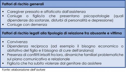 Fattori di rischio che possono portare all'abuso
