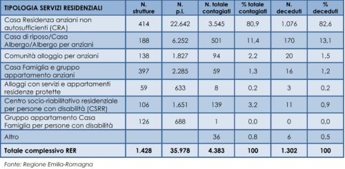 Strutture, posti complessivi, contagiati e deceduti nei servizi residenziali in Emilia-Romagna, al 3 giugno 2020