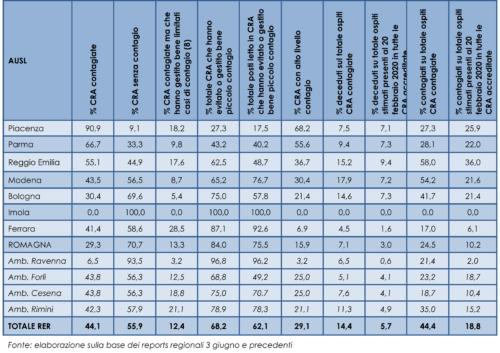 Diffusione contagio e decessi COVID-19 nelle CRA accreditate (solo ospiti con tampone positivo)