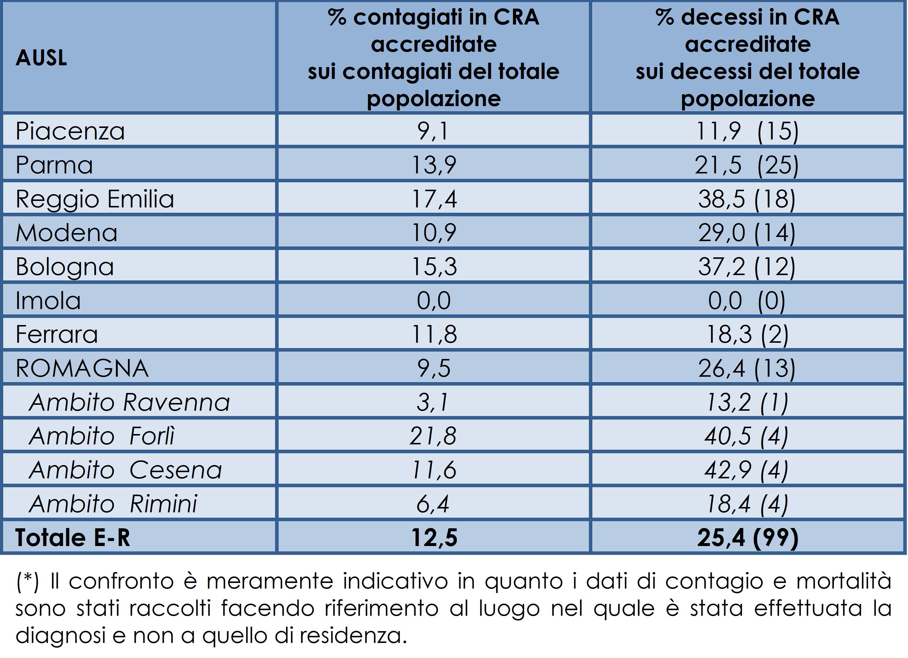 Confronto al 3 giugno 2020 contagiati e deceduti con tampone positivo nelle CRA accreditate rispetto il totale di contagiati e deceduti con tampone positivo. Tra parantesi numero CRA ad alto contagio (*)
