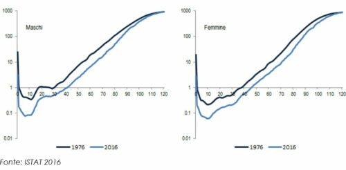 Probabilità di morte per sesso ed età. Italia, anni 1976 e 2016, valori per mille