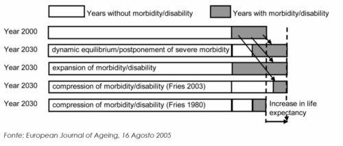 La double expansion of morbidity (DEM)