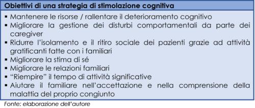 Obiettivi della stimolazione cognitiva