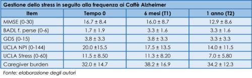 Risultati di gestione dello stress in seguito alla frequenza ai Caffè Alzheimer
