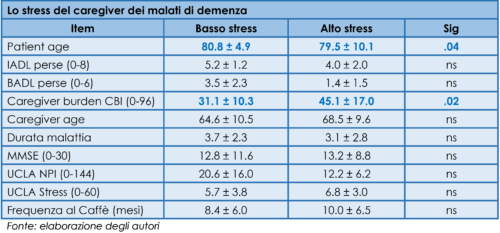Lo stress del caregiver dei malati di demenza
