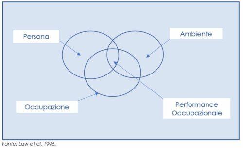 Performance occupazionale in condizione di equilibrio tra i sistemi