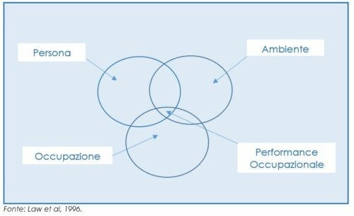 Performance occupazionale ridotta a causa di fattori esterni