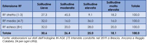 Relazione fra l'estensione della rete familiare e il livello di solitudine delle persone anziane (distribuzione percentuale), 2019