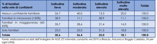 Relazione fra la percentuale di familiari nella rete dei confidenti e il livello di solitudine delle persone anziane intervistate (distribuzione percentuale), 2019