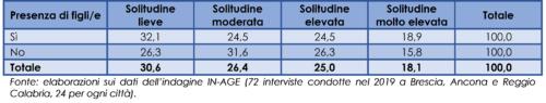 Relazione fra la presenza di figli/e e il livello di solitudine delle persone anziane (distribuzione percentuale), 2019