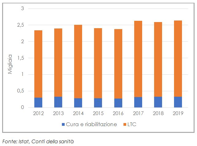 Spesa per l'assistenza sanitaria domiciliare, 2012-2019