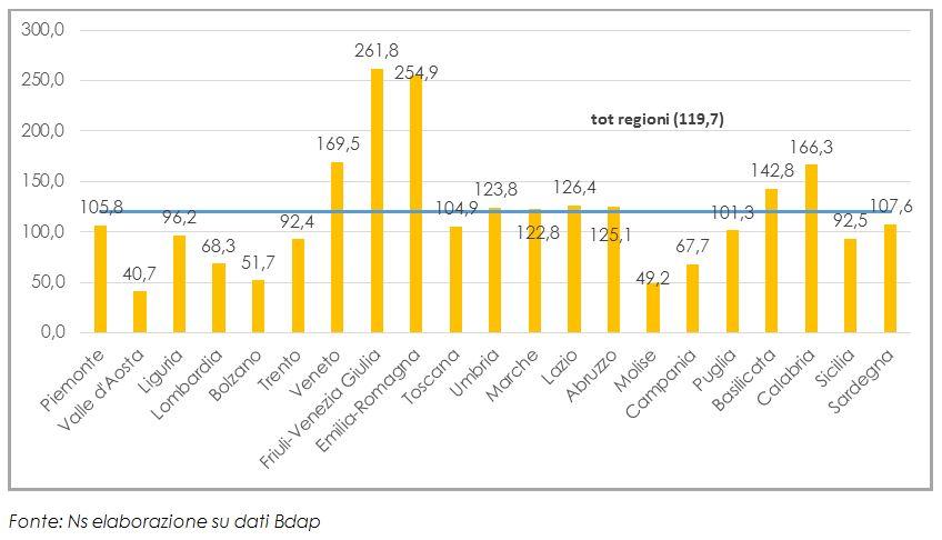Spesa per ADI per anziano (65+) per regione, 2018 (in euro)