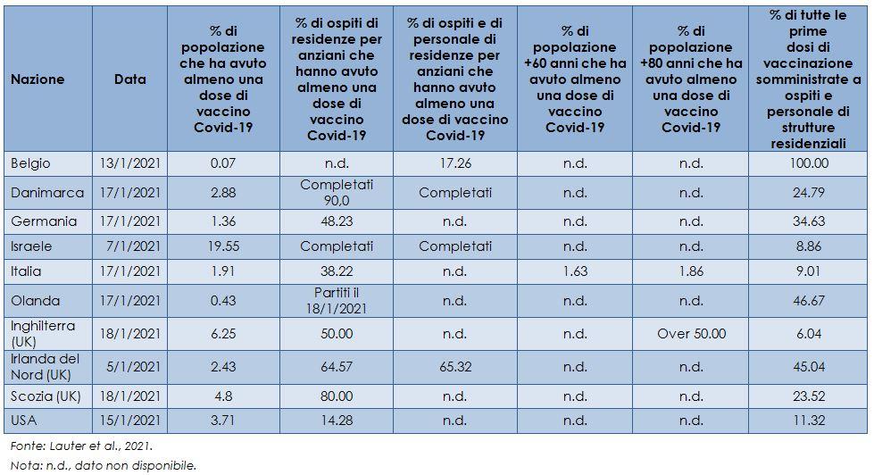 vaccinazione-COVID-19-in-gruppi-che-utilizzano-o-forniscono-assistenza-a-lungo-termine