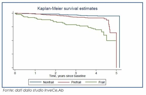 Curva di sopravvivenza nei 5 anni per tre livelli di fragilità (Frailty Index)