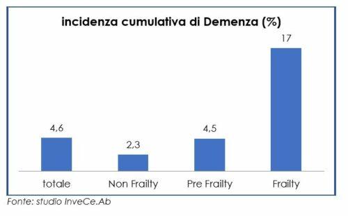 Incidenza di demenza nei 5 anni, a seconda del livello di fragilità basale (Frailty Index)studio InveCe.Ab
