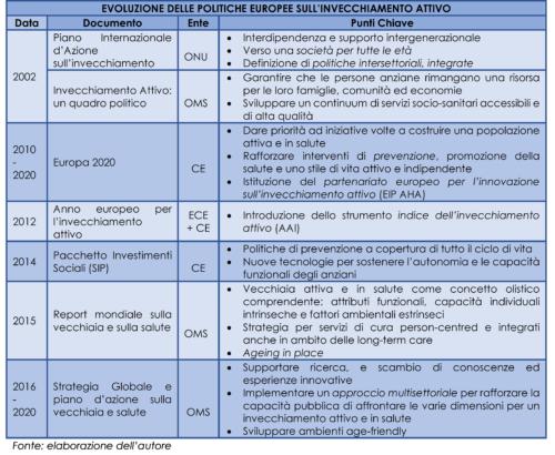 Evoluzione policy europea IA