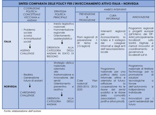 Codificazione e comparazione policy