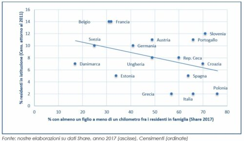 Ultraottantenni: prossimità abitativa con i figli e proporzione di residenti in istituzione in 16 paesi europei