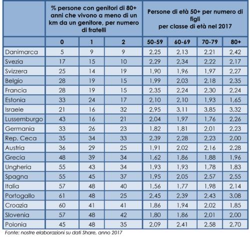 Numero di fratelli e prossimità nel 2017 in 17 paesi europei e Israele