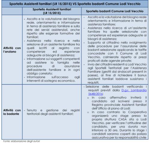 Differenze tra lo Sportello Assistenti familiari (L.R. 15/2015 Regione Lombardia) e lo Sportello badanti del Comune di Lodi Vecchio