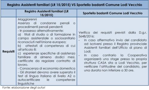 Differenze tra il Registro Assistenti familiari (L.R. 15/2015 Regione Lombardia) e lo Sportello badanti del Comune di Lodi Vecchio