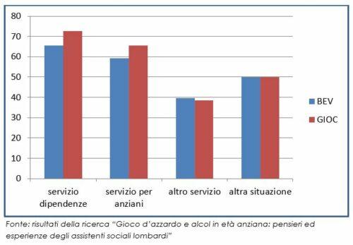 Esperienze con bevitori tardivi e con giocatori anziani, per lavoro attuale (%)