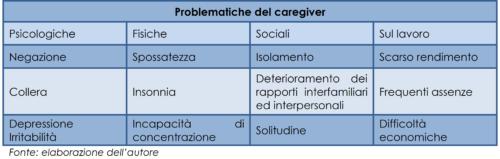 Le problematiche del caregiver