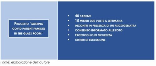 """Progetto """"Meeting COVID patient families in the glass room"""""""