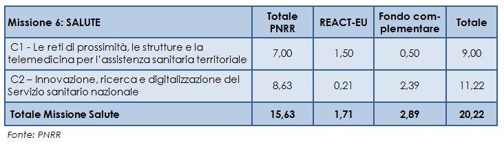 finanziamenti complessivi del PNRR per la sanità