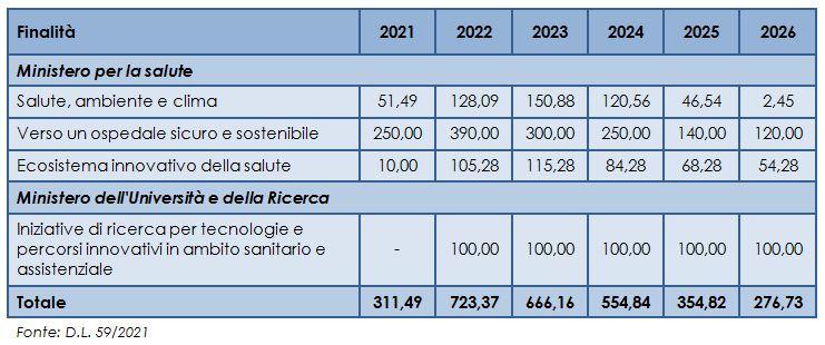 finanziamenti per la sanità del Fondo Complementare